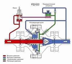 Работа регулятора давления РД 622 в качестве перепускного клапана.  Поршень 7 разделяет полость, образованную входной...