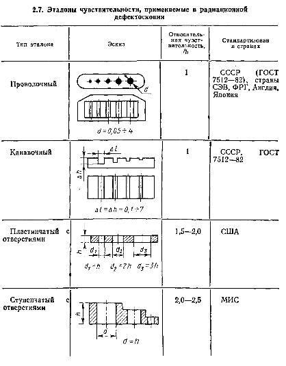радиографического контроля