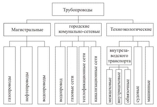 Трубопроводы виды и категории