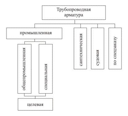 Назначение трубопроводной арматуры