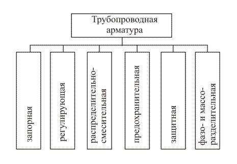 Классы трубопроводной арматуры