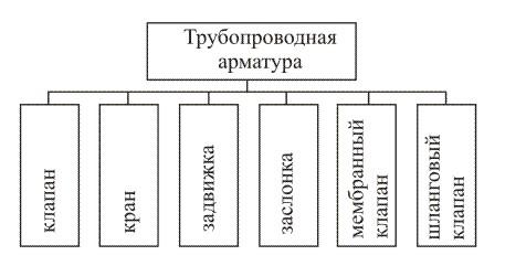 Типы по способу перекрытия потока среды