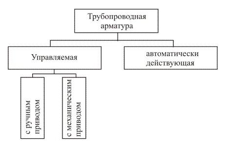 Классификация арматуры по методу управления