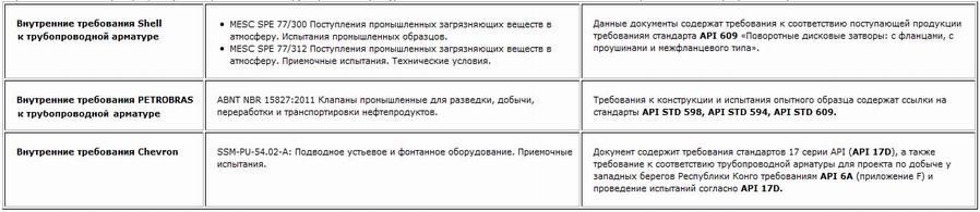 Стандарты api на русском запорная арматура