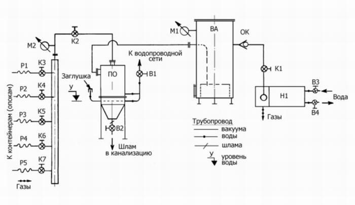 Рис. 1 – вакуумная система