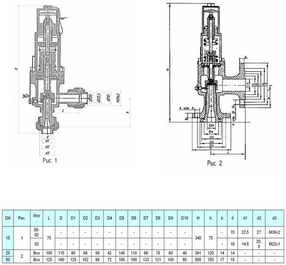 Клапан предохранительный 17нж49п11