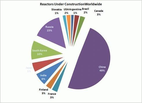 Росатом к 2030г намерен участвовать строительстве 70 блоков - Изображение