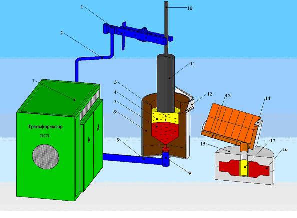 Электрошлаковый переплав - от А до Я. Тонкости процесса - Изображение