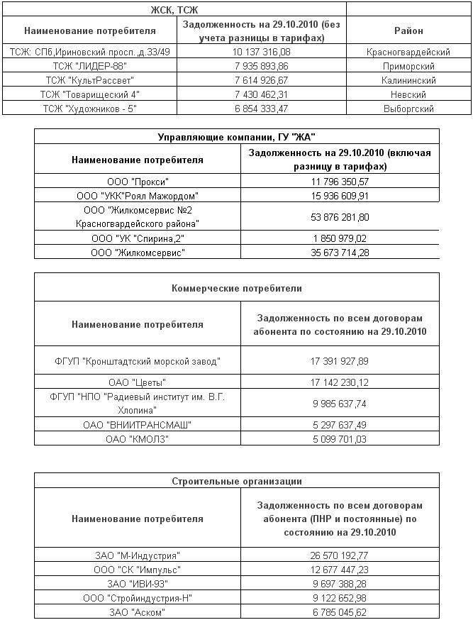 """ТЭК Санкт-Петербурга вручил лучшим """"Золотые вентиля"""" - Изображение"""