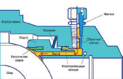 Система технического обслуживания и ремонта запорной... - Изображение