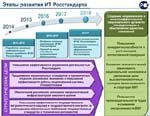 В Минкомсвязи поддержали Концепцию информатизации Росстандарта до 2018 г.