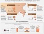 Оборудование для Сахалинской ГРЭС-2 изготовят российские энергомашиностроители
