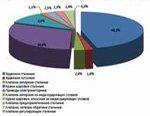 Российское АРМАТУРОСТРОЕНИЕ в 2012 году. Цифры и факты. АНАЛИТИЧЕСКИЙ ОБЗОР
