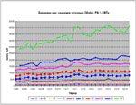 Мониторинг рынка: НПАА обновила статистику цен на трубопроводную арматуру за 4 квартал 2014 г.